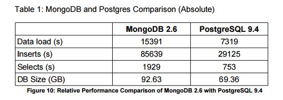 Postgresql ve MongoDB performans karşılaştırma tablosu