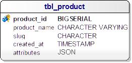 Ürün Özelliklerinin, Ürün tablosunda, JSON formatta modelleyen ER Diagramö