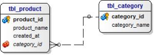 Tekrarsiz alt sorgu için örnek DB ER diyagramı